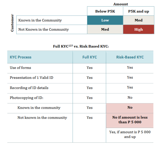 Annex 6 Examples Of Risk Assessment Tools Fatf Guidance