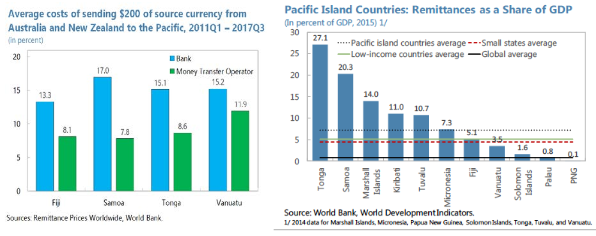 Stocktake of remittance service providers' access to banking