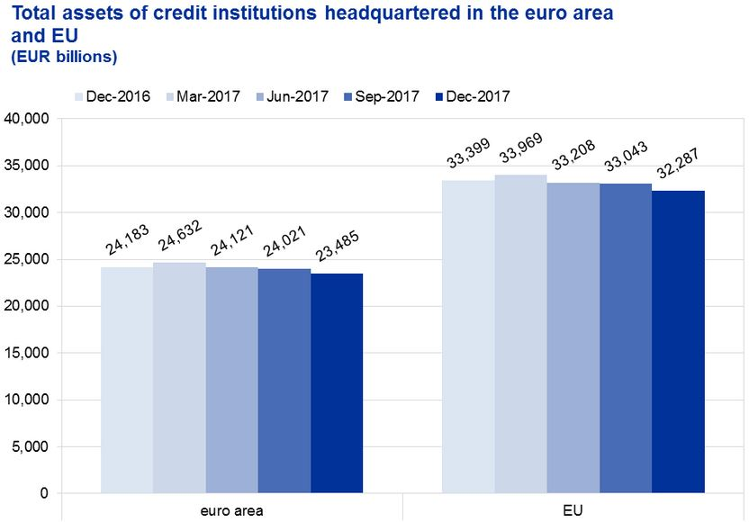 ECB publishes Consolidated Banking Data for end-December 2017