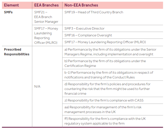 PS18/14*** - Extending the Senior Managers and Certification
