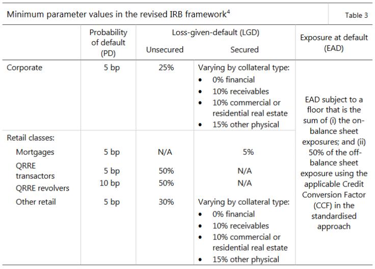 High-level summary of Basel III reforms   Better Regulation