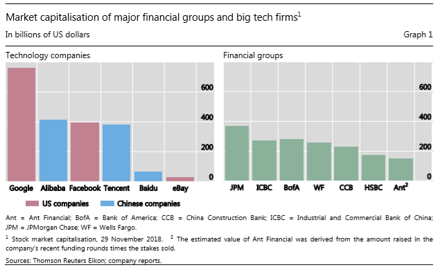 Big tech in finance and new challenges for public policy